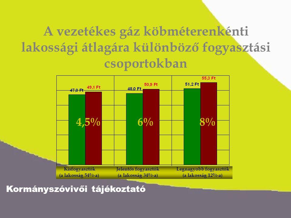 A vezetékes gáz köbméterenkénti lakossági átlagára különböző fogyasztási csoportokban Kisfogyasztók Jelentős fogyasztók Legnagyobb fogyasztók (a lakos