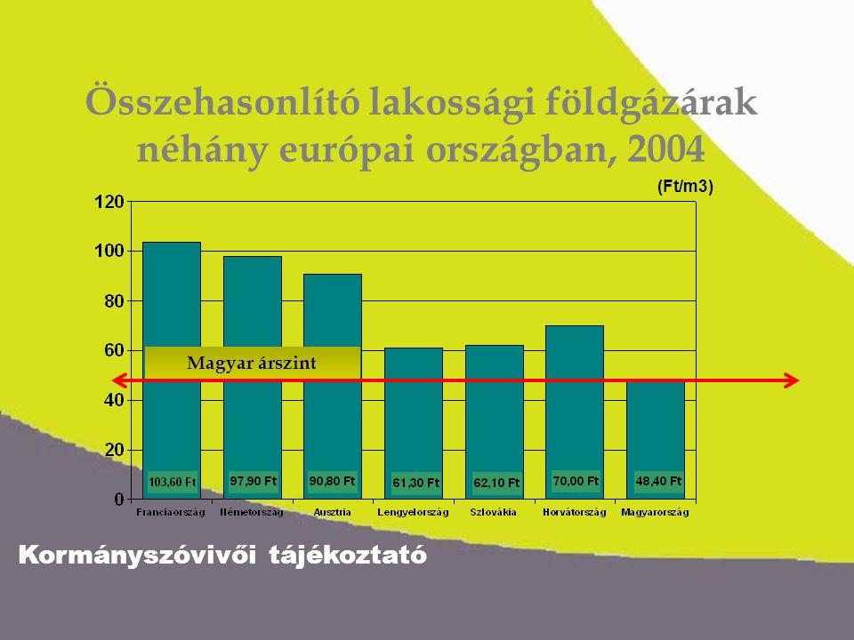 Kormányszóvivői tájékoztató Összehasonlító lakossági földgázárak néhány európai országban, 2004 (Ft/m3) Magyar árszint