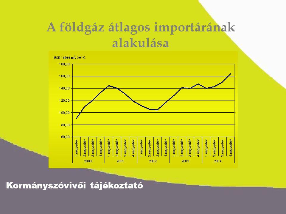 Kormányszóvivői tájékoztató A földgáz átlagos importárának alakulása