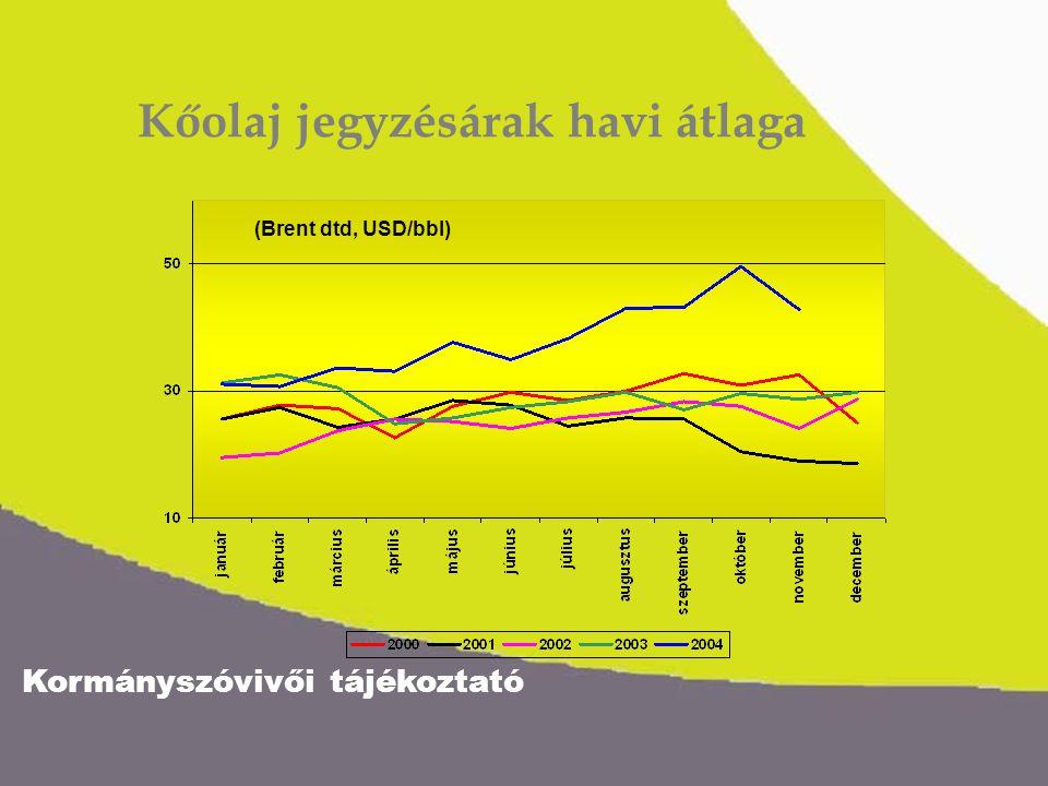 Kormányszóvivői tájékoztató Kőolaj jegyzésárak havi átlaga (Brent dtd, USD/bbl)