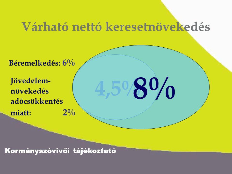 Kormányszóvivői tájékoztató 4,5% 8,3% Nyugdíjasok – jövedelmi helyzet Nyugdíjemelkedés: 6,3% A plusz két heti nyugdíj mellett 2005-ban a harmadik heti is: 2%
