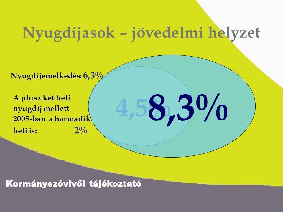 Kormányszóvivői tájékoztató 4,5% 8,3% Nyugdíjasok – jövedelmi helyzet Nyugdíjemelkedés: 6,3% A plusz két heti nyugdíj mellett 2005-ban a harmadik heti