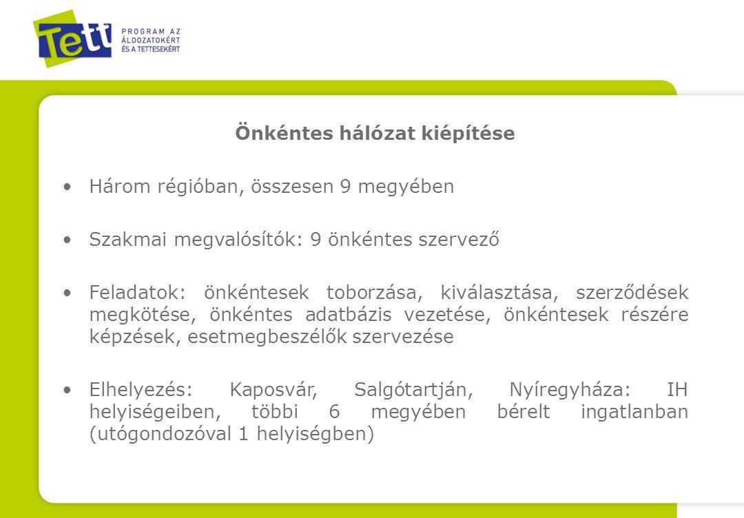 Önkéntes hálózat kiépítése Három régióban, összesen 9 megyében Szakmai megvalósítók: 9 önkéntes szervező Feladatok: önkéntesek toborzása, kiválasztása, szerződések megkötése, önkéntes adatbázis vezetése, önkéntesek részére képzések, esetmegbeszélők szervezése Elhelyezés: Kaposvár, Salgótartján, Nyíregyháza: IH helyiségeiben, többi 6 megyében bérelt ingatlanban (utógondozóval 1 helyiségben)