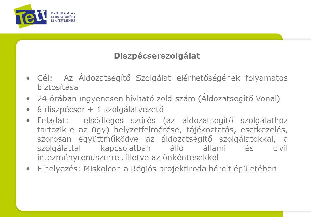 Diszpécserszolgálat Cél: Az Áldozatsegítő Szolgálat elérhetőségének folyamatos biztosítása 24 órában ingyenesen hívható zöld szám (Áldozatsegítő Vonal) 8 diszpécser + 1 szolgálatvezető Feladat: elsődleges szűrés (az áldozatsegítő szolgálathoz tartozik-e az ügy) helyzetfelmérése, tájékoztatás, esetkezelés, szorosan együttműködve az áldozatsegítő szolgálatokkal, a szolgálattal kapcsolatban álló állami és civil intézményrendszerrel, illetve az önkéntesekkel Elhelyezés: Miskolcon a Régiós projektiroda bérelt épületében