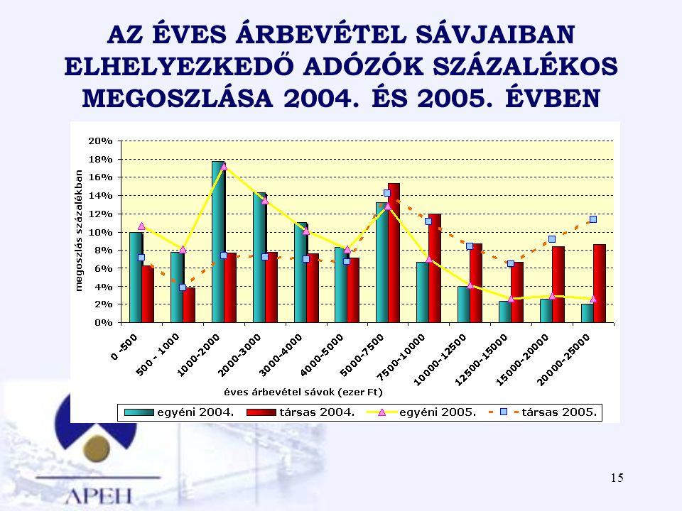 15 AZ ÉVES ÁRBEVÉTEL SÁVJAIBAN ELHELYEZKEDŐ ADÓZÓK SZÁZALÉKOS MEGOSZLÁSA 2004. ÉS 2005. ÉVBEN