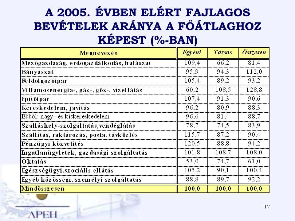 17 A 2005. ÉVBEN ELÉRT FAJLAGOS BEVÉTELEK ARÁNYA A FŐÁTLAGHOZ KÉPEST (%-BAN)