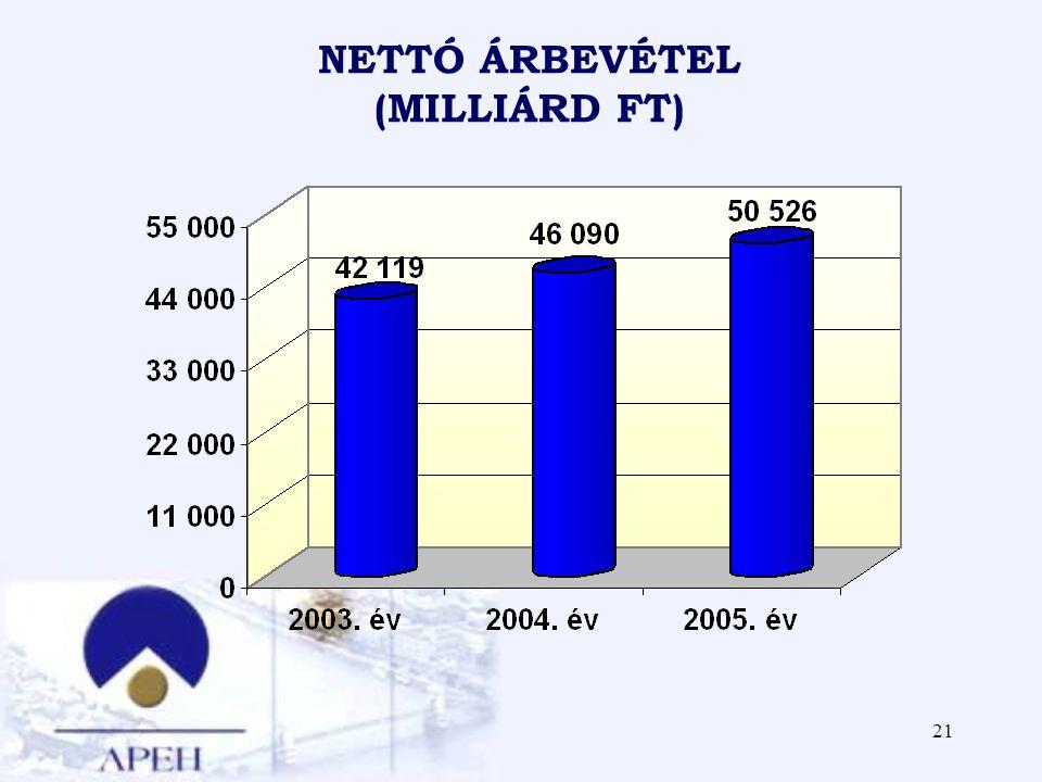 21 NETTÓ ÁRBEVÉTEL (MILLIÁRD FT)