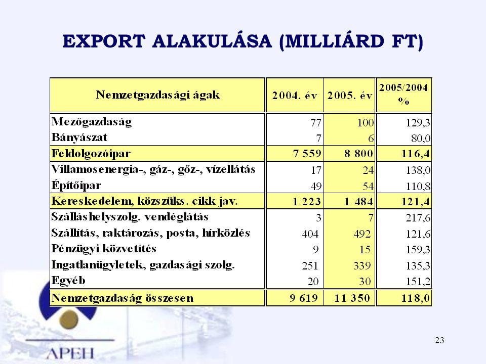 23 EXPORT ALAKULÁSA (MILLIÁRD FT)