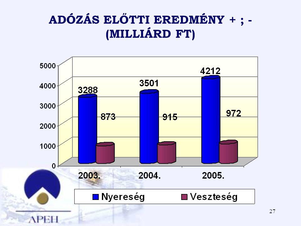 27 ADÓZÁS ELŐTTI EREDMÉNY + ; - (MILLIÁRD FT)