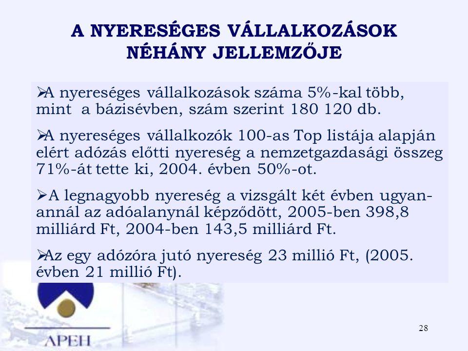 28 A NYERESÉGES VÁLLALKOZÁSOK NÉHÁNY JELLEMZŐJE  A nyereséges vállalkozások száma 5%-kal több, mint a bázisévben, szám szerint 180 120 db.  A nyeres