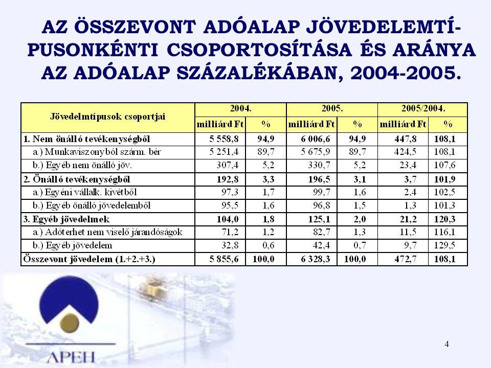 4 AZ ÖSSZEVONT ADÓALAP JÖVEDELEMTÍ- PUSONKÉNTI CSOPORTOSÍTÁSA ÉS ARÁNYA AZ ADÓALAP SZÁZALÉKÁBAN, 2004-2005.