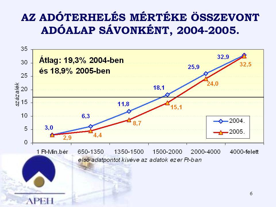 6 AZ ADÓTERHELÉS MÉRTÉKE ÖSSZEVONT ADÓALAP SÁVONKÉNT, 2004-2005.