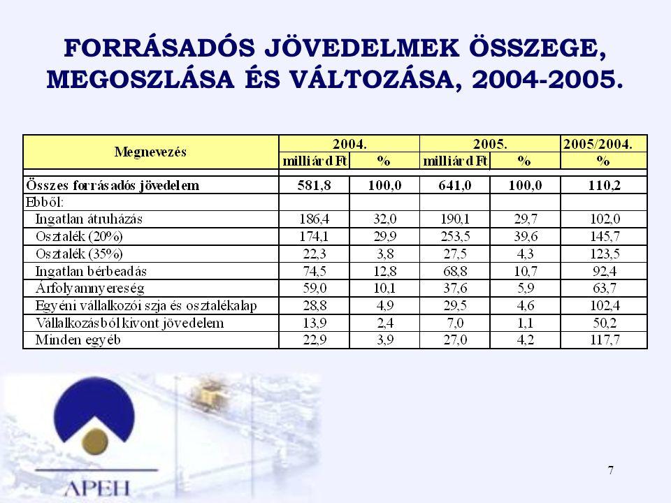 7 FORRÁSADÓS JÖVEDELMEK ÖSSZEGE, MEGOSZLÁSA ÉS VÁLTOZÁSA, 2004-2005.