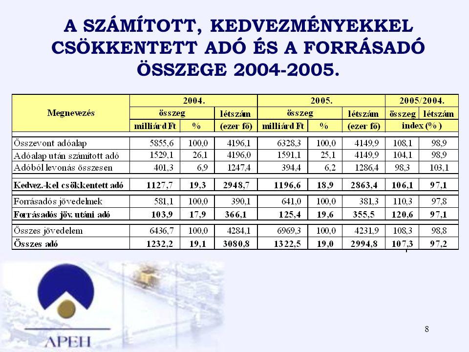 8 A SZÁMÍTOTT, KEDVEZMÉNYEKKEL CSÖKKENTETT ADÓ ÉS A FORRÁSADÓ ÖSSZEGE 2004-2005.
