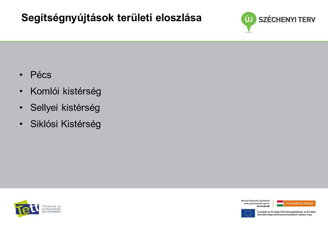 Segítségnyújtások területi eloszlása Pécs Komlói kistérség Sellyei kistérség Siklósi Kistérség