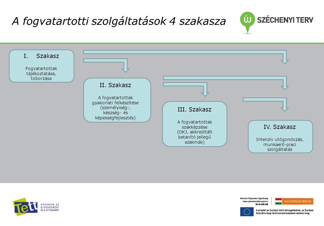 A fogvatartotti szolgáltatások 4 szakasza I.Szakasz Fogvatartottak tájékoztatása, toborzása II. Szakasz A fogvatartottak gyakorlati felkészítése (szem