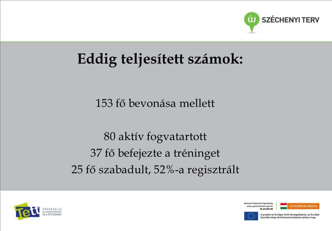 Eddig teljesített számok: 153 fő bevonása mellett 80 aktív fogvatartott 37 fő befejezte a tréninget 25 fő szabadult, 52%-a regisztrált