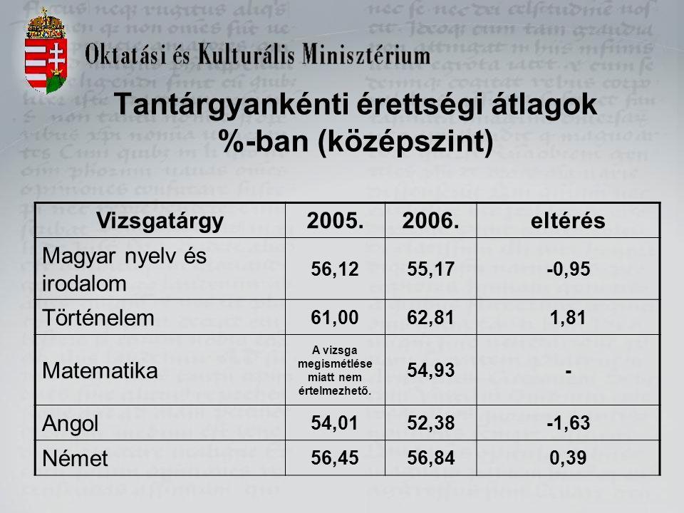 Tantárgyankénti érettségi átlagok %-ban (középszint) Vizsgatárgy2005.2006.eltérés Magyar nyelv és irodalom 56,1255,17-0,95 Történelem 61,0062,811,81 Matematika A vizsga megismétlése miatt nem értelmezhető.