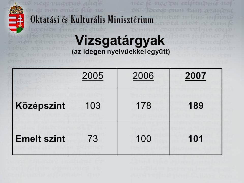 Vizsgatárgyak (az idegen nyelvűekkel együtt) 200520062007 Középszint103178189 Emelt szint73100101