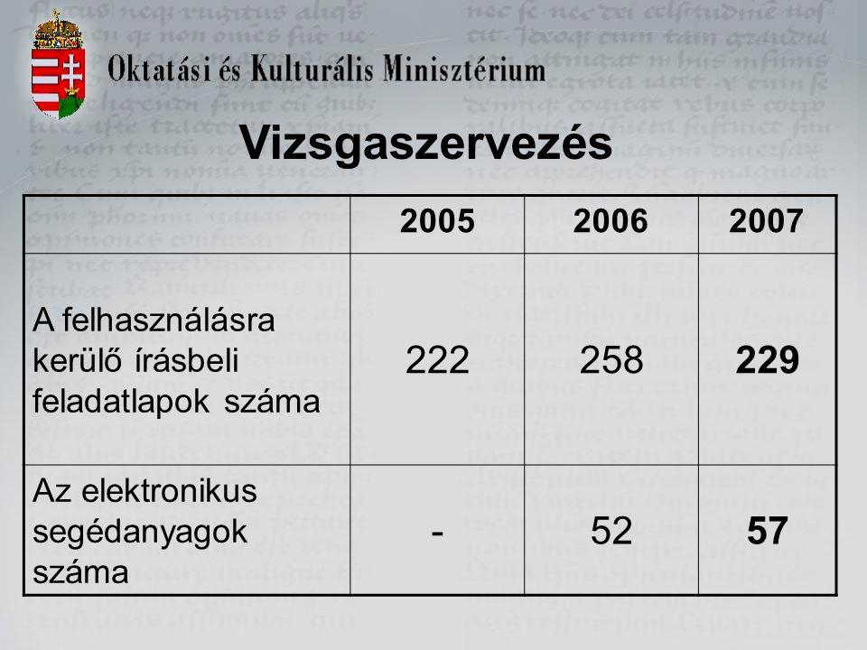 Vizsgaszervezés 200520062007 A felhasználásra kerülő írásbeli feladatlapok száma 222258229 Az elektronikus segédanyagok száma -5257