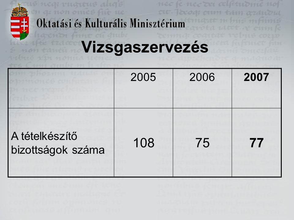 Vizsgaszervezés 200520062007 A tételkészítő bizottságok száma 1087577