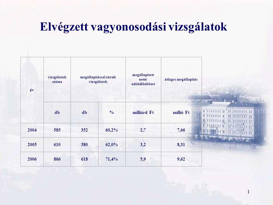 1 Elvégzett vagyonosodási vizsgálatok év vizsgálatok száma megállapítással zárult vizsgálatok megállapított nettó adókülönbözet átlagos megállapítás db %milliárd Ftmillió Ft 200458535260,2%2,77,66 200561038062,0%3,28,31 200686661871,4%5,99,62