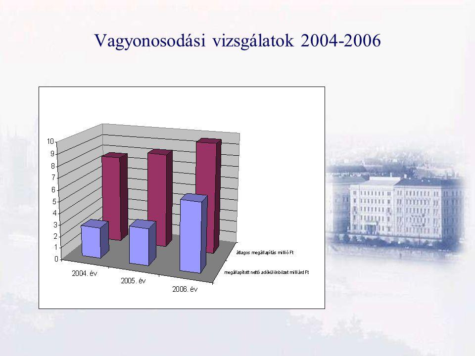 Vagyonosodási vizsgálatok 2004-2006