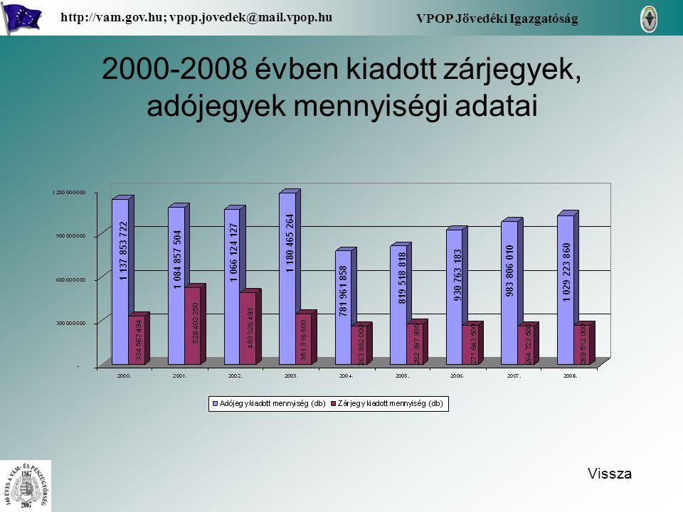 2000-2008 évben kiadott zárjegyek, adójegyek mennyiségi adatai Vissza VPOP Jövedéki Igazgatóság http://vam.gov.hu; vpop.jovedek@mail.vpop.hu