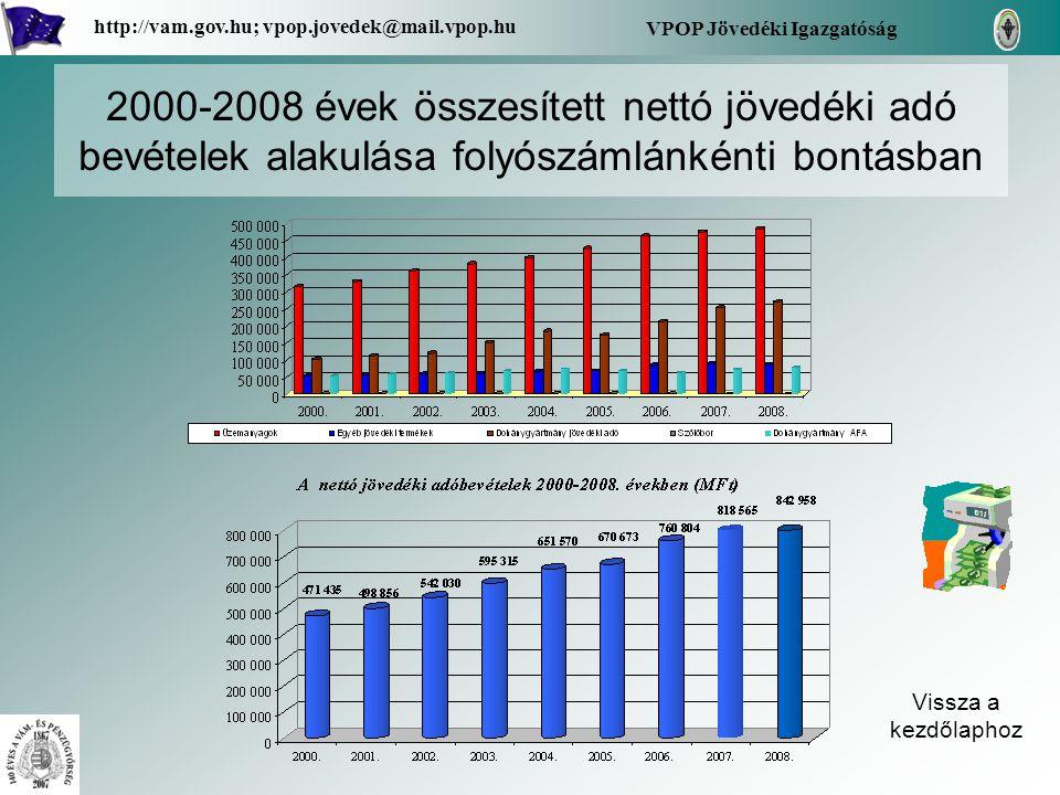 2000-2008 évek összesített nettó jövedéki adó bevételek alakulása folyószámlánkénti bontásban Vissza a kezdőlaphoz VPOP Jövedéki Igazgatóság http://va