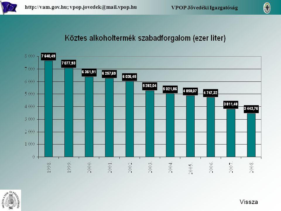 Vissza VPOP Jövedéki Igazgatóság http://vam.gov.hu; vpop.jovedek@mail.vpop.hu