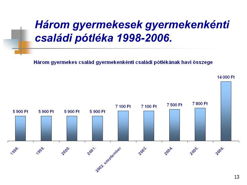 13 Három gyermekesek gyermekenkénti családi pótléka 1998-2006.