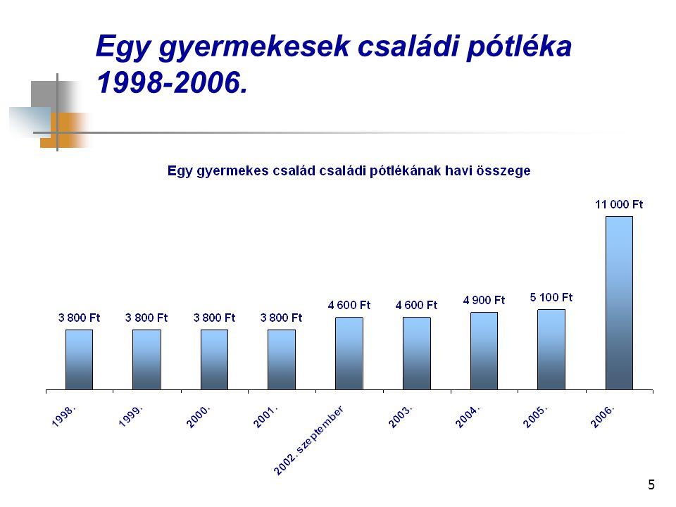 5 Egy gyermekesek családi pótléka 1998-2006.