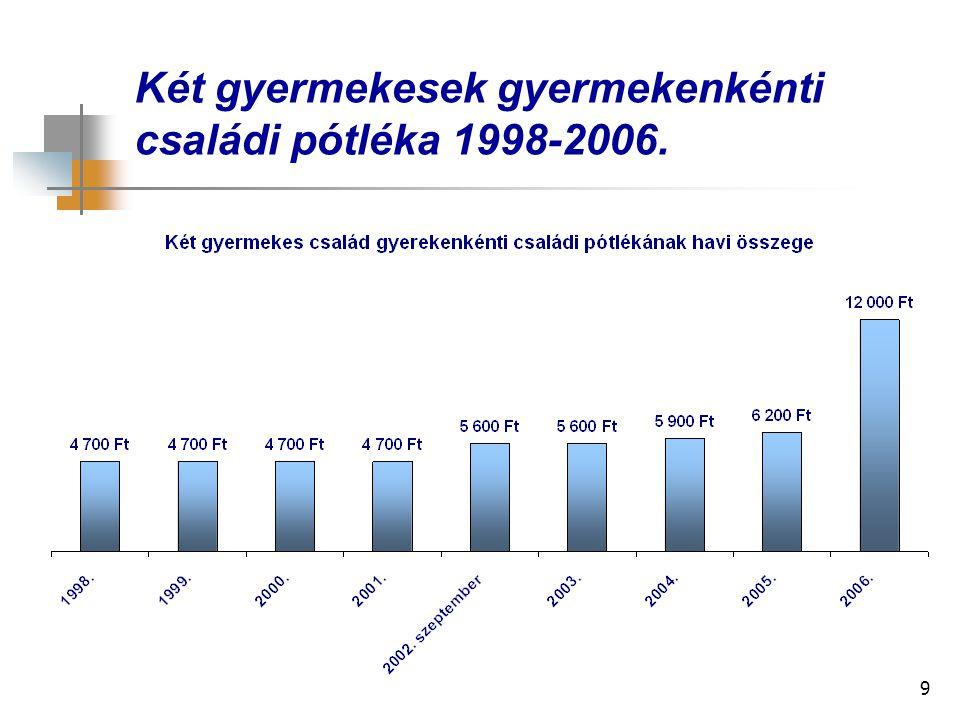 9 Két gyermekesek gyermekenkénti családi pótléka 1998-2006.