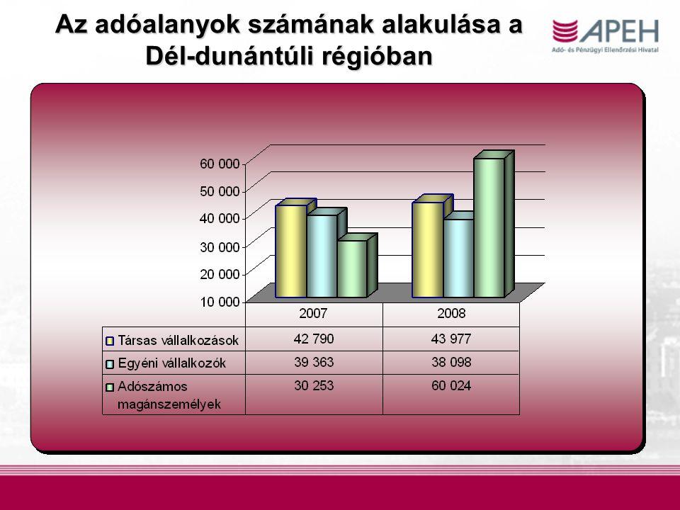 Az adóalanyok számának alakulása a Dél-dunántúli régióban