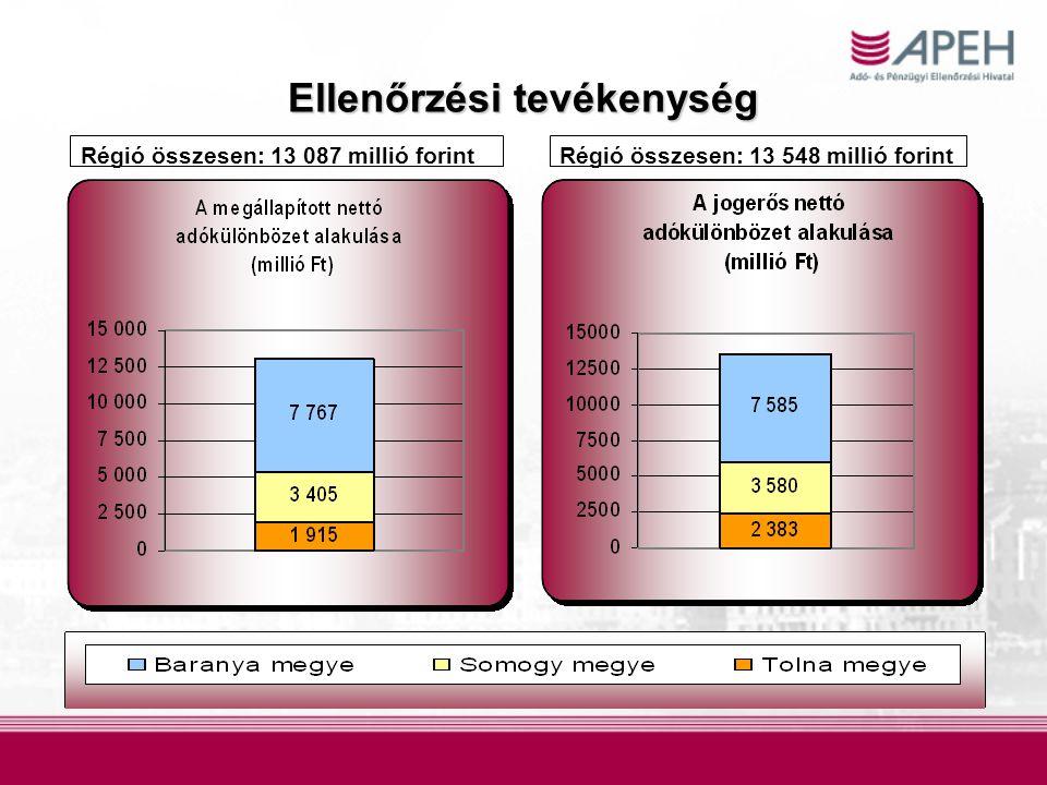 Régió összesen: 13 087 millió forintRégió összesen: 13 548 millió forint