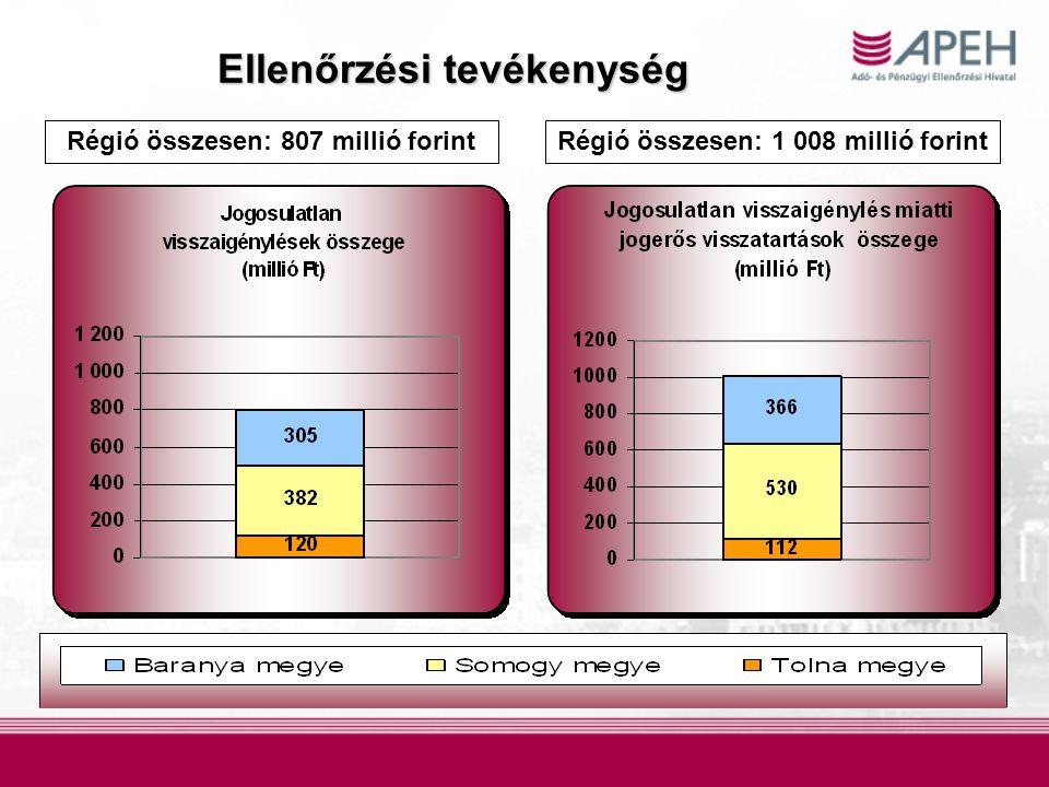 Ellenőrzési tevékenység Régió összesen: 807 millió forintRégió összesen: 1 008 millió forint