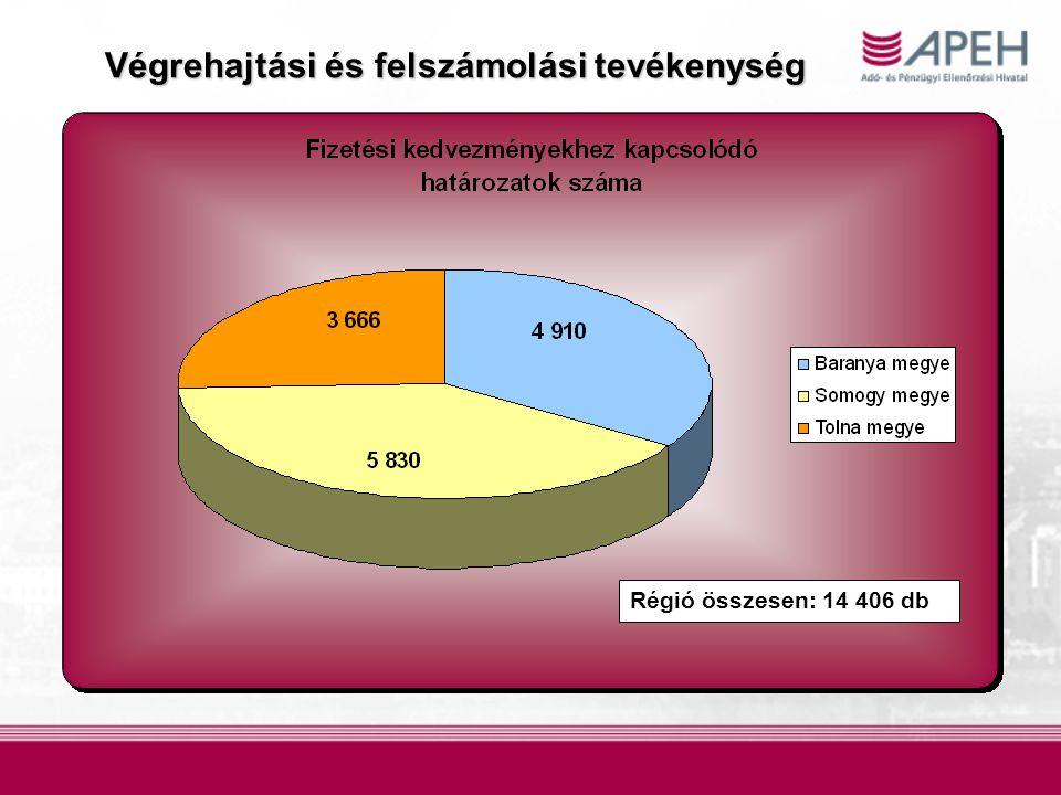 Régió összesen: 14 406 db