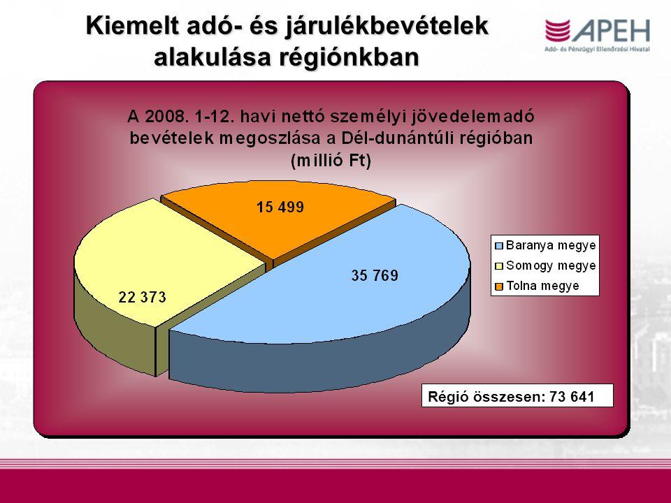 Kiemelt adó- és járulékbevételek alakulásarégiónkban Kiemelt adó- és járulékbevételek alakulása régiónkban Régió összesen: 73 641