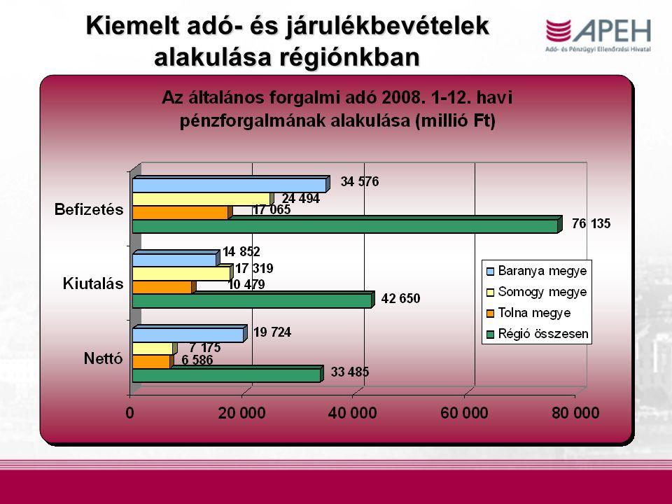 Kiemelt adó- és járulékbevételek alakulásarégiónkban Kiemelt adó- és járulékbevételek alakulása régiónkban