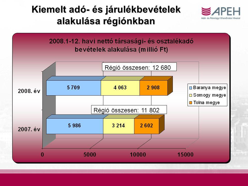 Régió összesen: 12 680 Régió összesen: 11 802