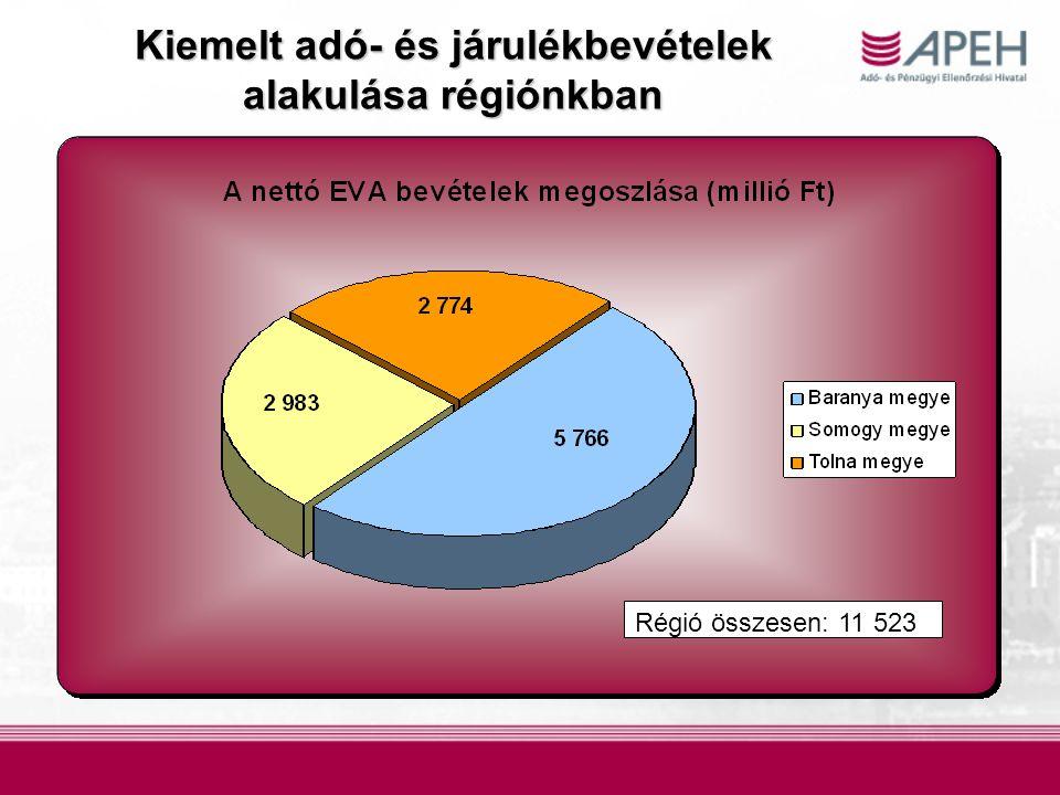 Kiemelt adó- és járulékbevételek alakulásarégiónkban Kiemelt adó- és járulékbevételek alakulása régiónkban Régió összesen: 11 523