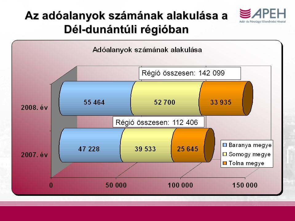 Az adóalanyok számának alakulása a Dél-dunántúli régióban Régió összesen: 142 099 Régió összesen: 112 406