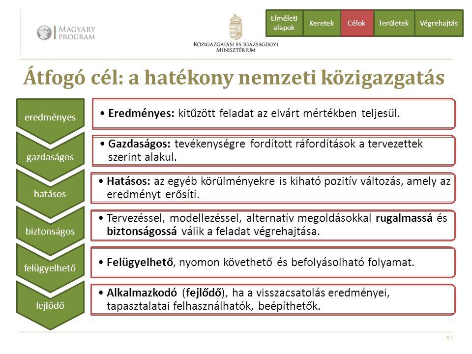 13 Átfogó cél: a hatékony nemzeti közigazgatás CélokTerületekVégrehajtás Elméleti alapok Keretek Eredményes: kitűzött feladat az elvárt mértékben telj