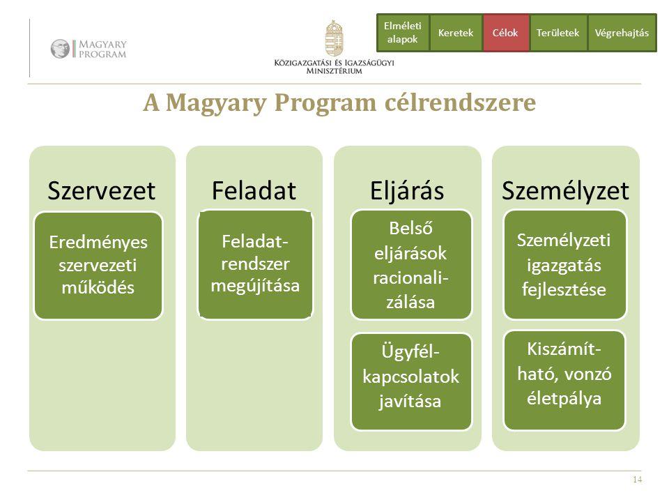 14 A Magyary Program célrendszere Szervezet Eredményes szervezeti működés FeladatEljárásSzemélyzet Belső eljárások racionali- zálása Ügyfél- kapcsolat