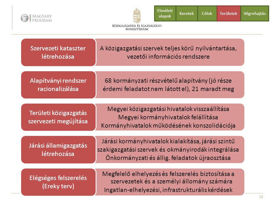 16 A közigazgatási szervek teljes körű nyilvántartása, vezetői információs rendszere Szervezeti kataszter létrehozása 68 kormányzati részvételű alapít