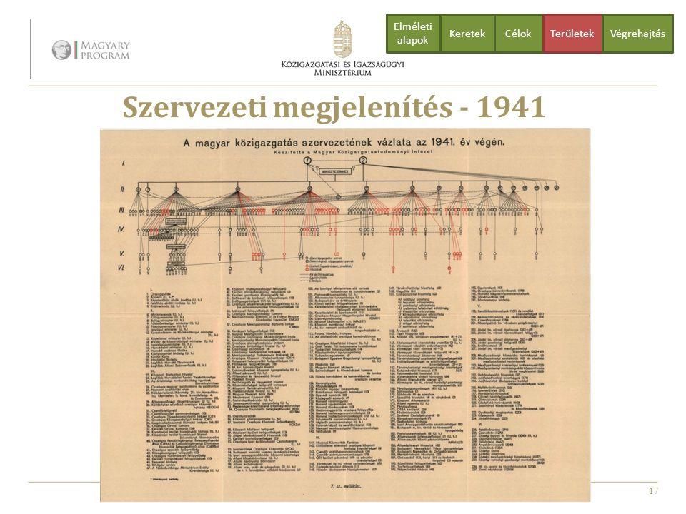 17 Szervezeti megjelenítés - 1941 CélokTerületekVégrehajtás Elméleti alapok Keretek