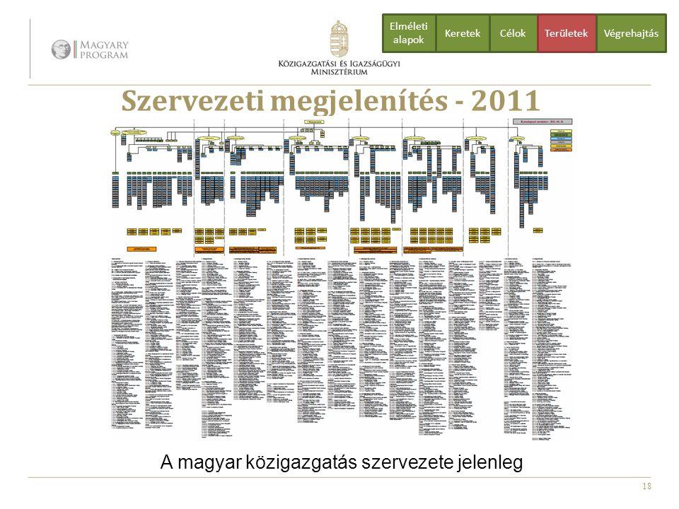 18 Szervezeti megjelenítés - 2011 A magyar közigazgatás szervezete jelenleg CélokTerületekVégrehajtás Elméleti alapok Keretek
