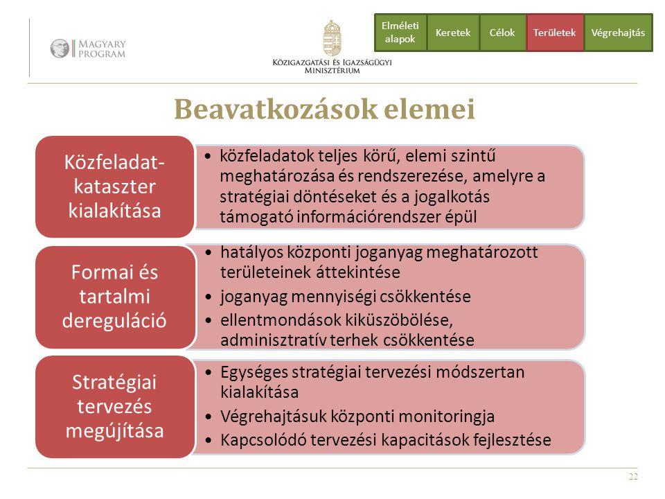 22 Beavatkozások elemei CélokTerületekVégrehajtás Elméleti alapok Keretek közfeladatok teljes körű, elemi szintű meghatározása és rendszerezése, amely