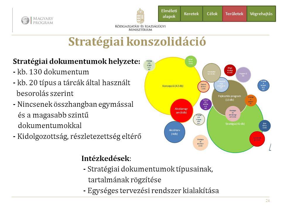 24 Stratégiai konszolidáció Stratégiai dokumentumok helyzete: - kb. 130 dokumentum - kb. 20 típus a tárcák által használt besorolás szerint - Nincsene