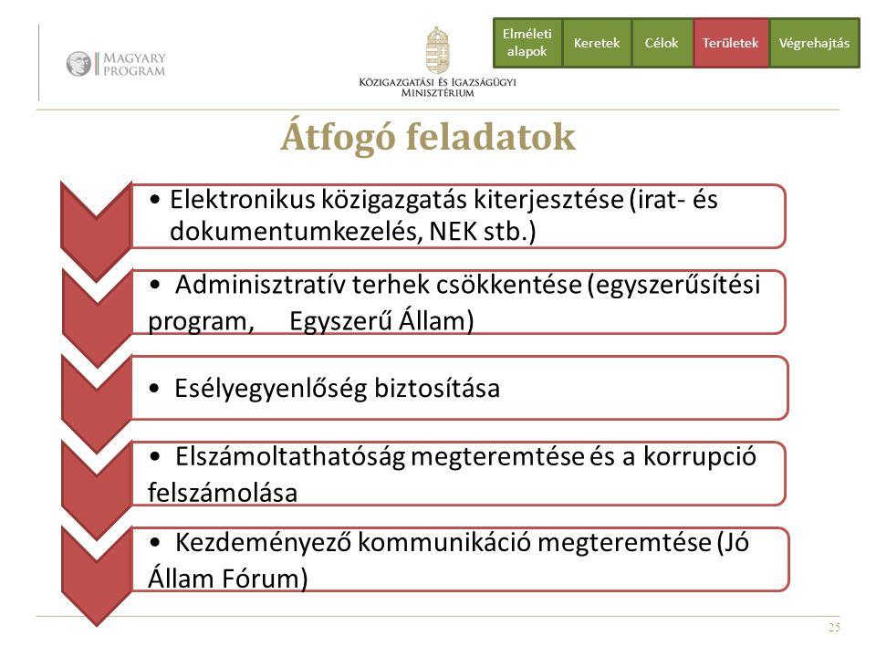 25 Átfogó feladatok CélokTerületekVégrehajtás Elméleti alapok Keretek Elektronikus közigazgatás kiterjesztése (irat- és dokumentumkezelés, NEK stb.) A